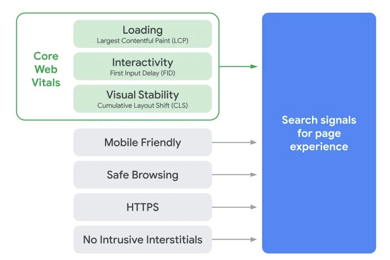 Page Experience – SEO ranking signal starting May 2021.